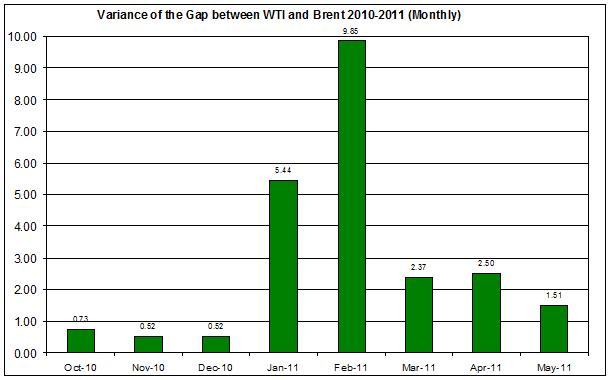 Variance of the difference between WTI and Brent 2010-2011 (Monthly) MAY 5