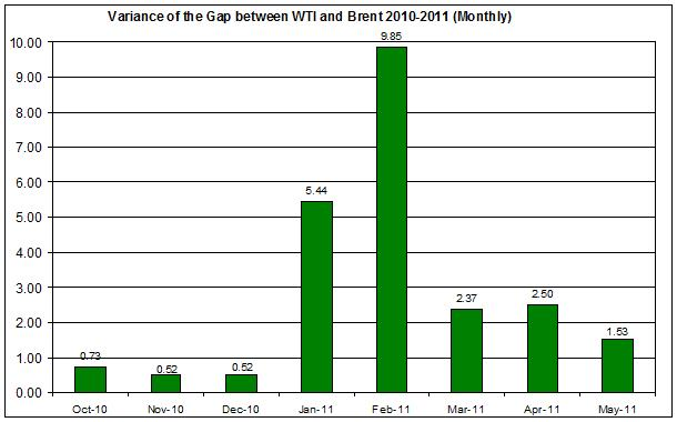 Variance of the difference between WTI and Brent spot oil 2010-2011 (Monthly) MAY 17