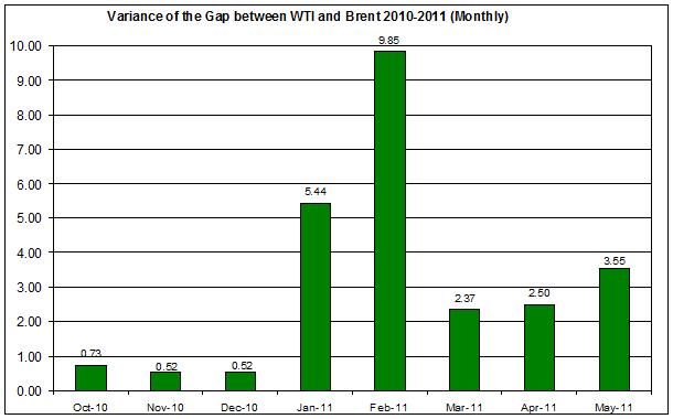 Variance of the difference between WTI and Brent spot oil 2010-2011 (Monthly) MAY 19
