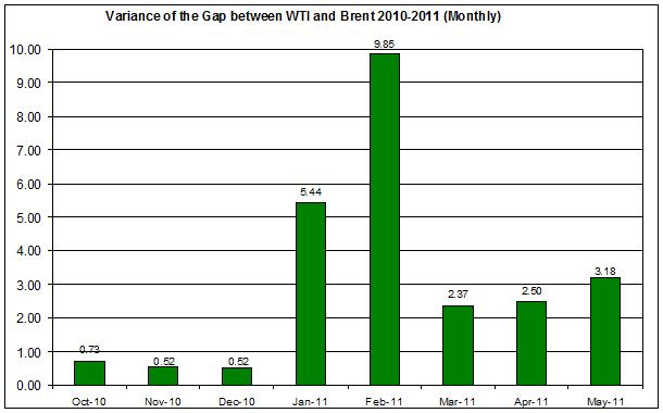 Variance of the difference between WTI and Brent spot oil 2010-2011 (Monthly) MAY 25