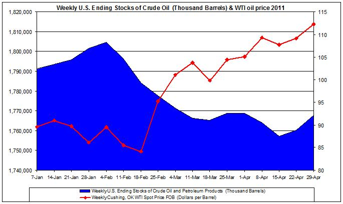Weekly U.S. Ending Stocks of Crude Oil and WTI spot oil price 2011 April 29