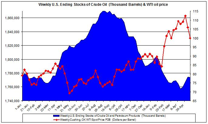 Weekly U.S. Ending Stocks of Crude Oil and WTI spot oil price 2011 May 13