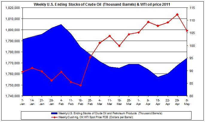 Weekly U.S. Ending Stocks of Crude Oil and WTI spot oil price 2011 May 6