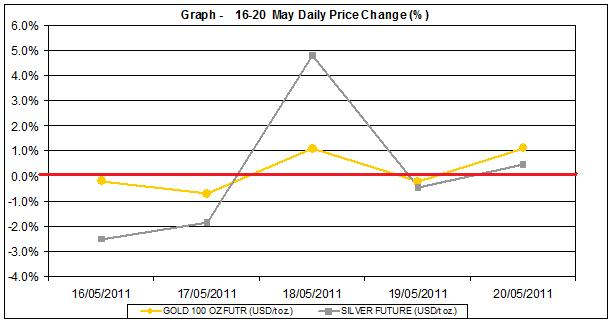 current gold prices and silver price chart  16-20 MAY 2011 percent change