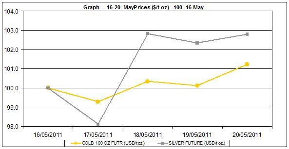 current gold prices and silver price chart  16-20 MAY 2011