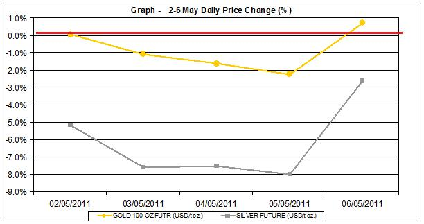 current gold prices and silver price chart  2-6 MAY 2011 percent change