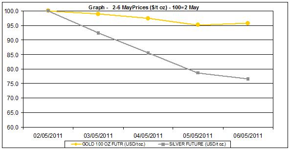 current gold prices and silver price chart  2-6 MAY 2011