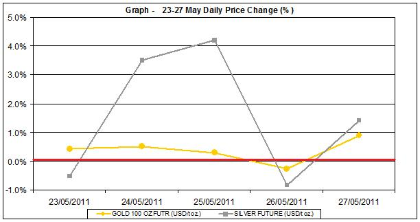 current gold prices and silver prices chart  23-27 MAY 2011 percent change