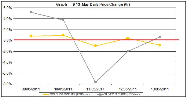 current gold prices and silver prices chart  9-13 MAY 2011 percent change