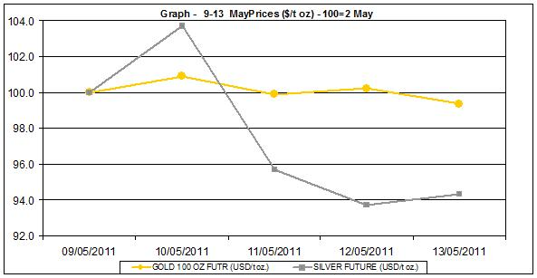 current gold prices and silver prices chart  9-13 MAY 2011