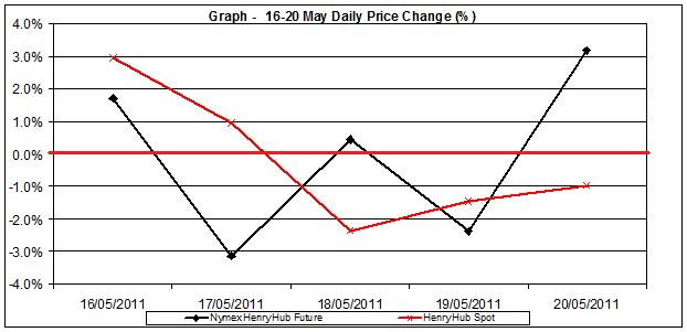 natural gas SPOT price chart - percent change Henry Hub  16-20 MAY  2011