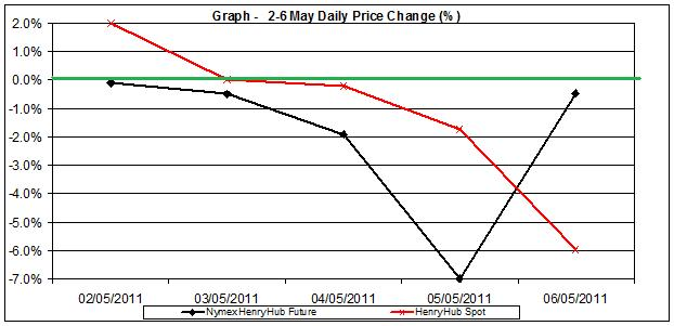 natural gas SPOT price chart - percent change Henry Hub  2-6 MAY  2011