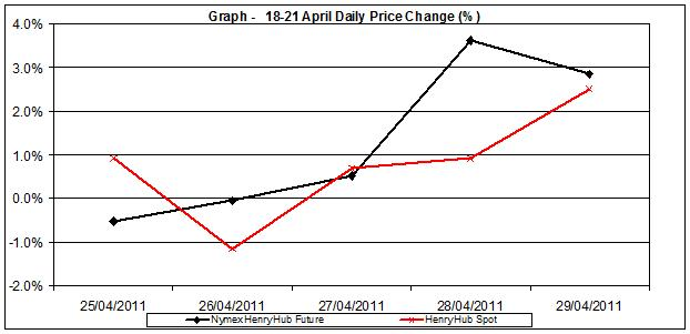 natural gas prices chart 2011 - percent change Henry Hub  25-29  April 2011