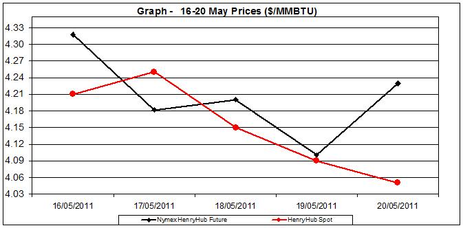 natural gas price Henry Hub chart -  16-20 MAY 2011