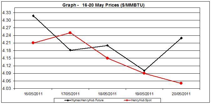 natural gas price Henry Hub chart -  16-20 MAY 2011