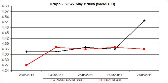 natural gas price Henry Hub chart -  23-27 MAY 2011