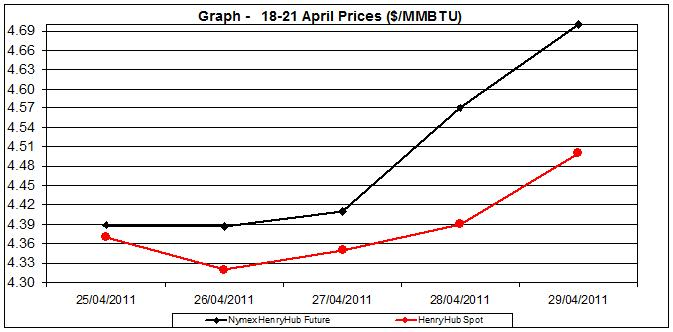 natural gas prices chart 2011 Henry Hub -  25-29 April 2011