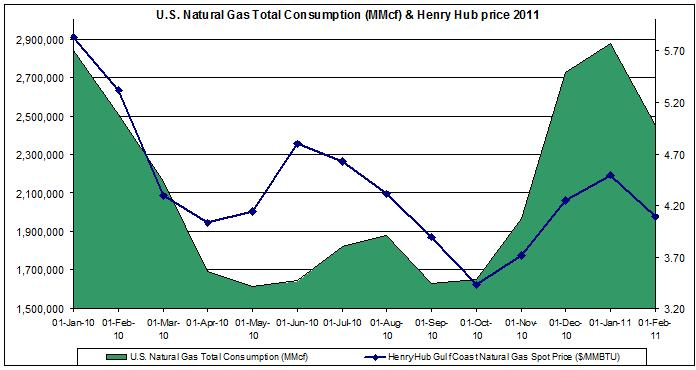 natural gas prices chart 2011 (Henry Hub Natural Gas consumption 2010- 2011 MAY 5