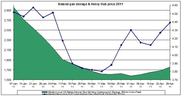 natural gas prices chart 2011 (Henry Hub Natural Gas storage 2011 April 29