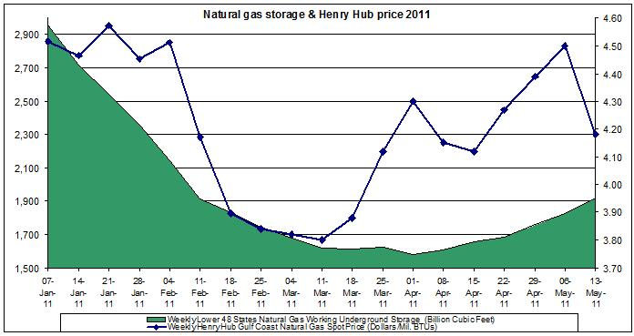natural gas prices chart 2011 (Henry Hub Natural Gas storage 2011 MAY 13