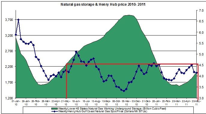 natural gas prices chart 2011 (Henry Hub Natural Gas storage 2011 MAY 20
