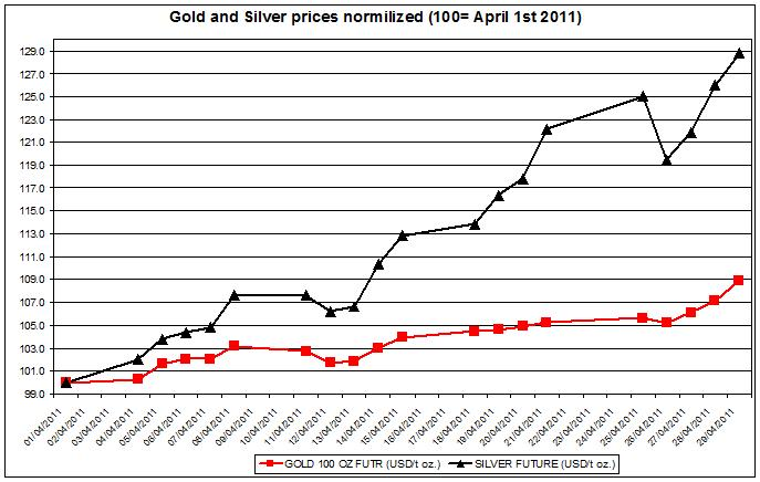 normalized Gold and Silver prices April 2011 outlook