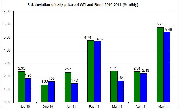 standard deviation of the spot oil prices  WTI and Brent spot oil 2010-2011 (Monthly) MAY 16