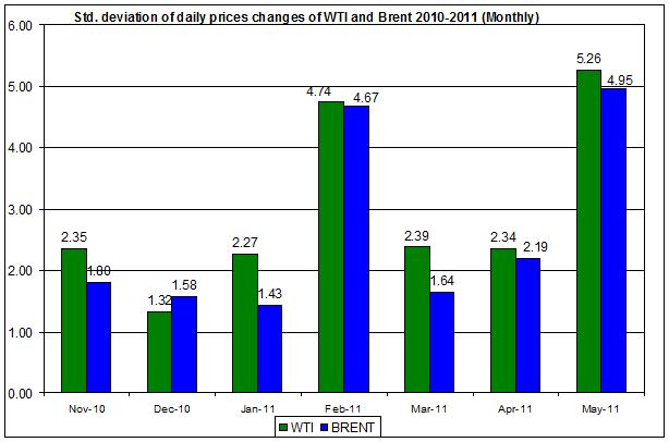 standard deviation of the spot oil prices  WTI and Brent spot oil 2010-2011 (Monthly) MAY 23