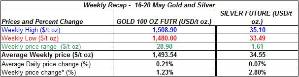 table Current gold prices and silver price -  16-20 MAY 2011