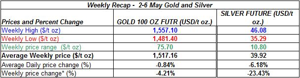 table Current gold prices and silver price -  2-6 MAY 2011