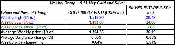 table Current gold prices and silver prices -  9-13 MAY 2011
