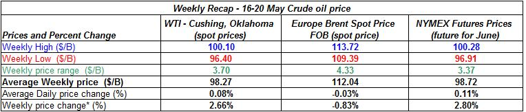 table crude spot oil prices -  16-20 MAY 2011