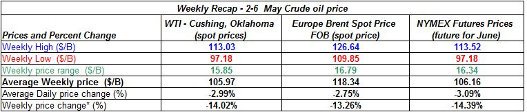 table crude spot oil prices -  2-6 MAY 2011