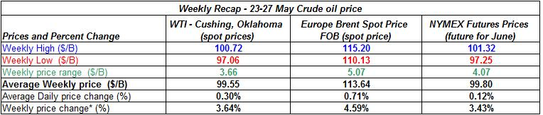 table crude spot oil prices -   23-27 MAY 2011