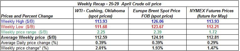 table crude spot oil prices -  25-29  April 2011