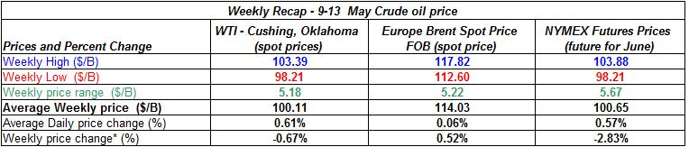 table crude spot oil prices -   9-13 MAY 2011