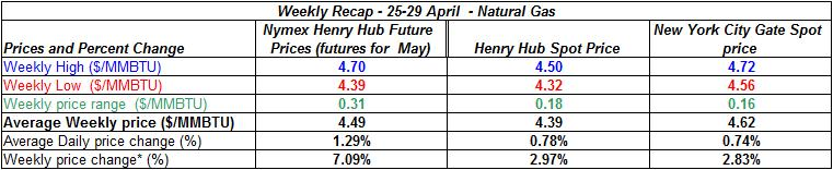 table natural gas spot price Henry Hub -  25-29  April 2011