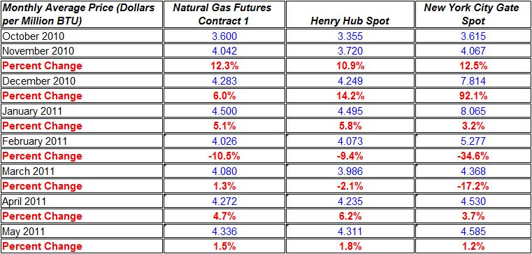 Change in natural gas prices Henry Hub, and New York City Gate spot October 2010- MAY 2011