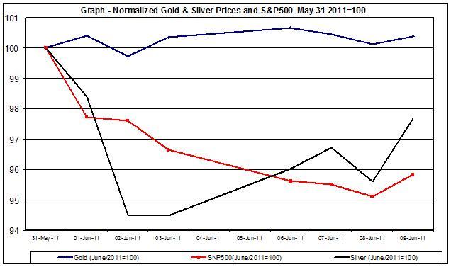 Chart Gold Prices and SNP500 June  2011 10 June
