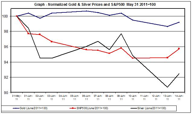Chart Gold Prices and SNP500 June  2011 15 June