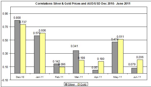 Correlation CURRENT Gold & Silver Prices and AUD to US dollar conversion Dec 2010- June 2011 20 June