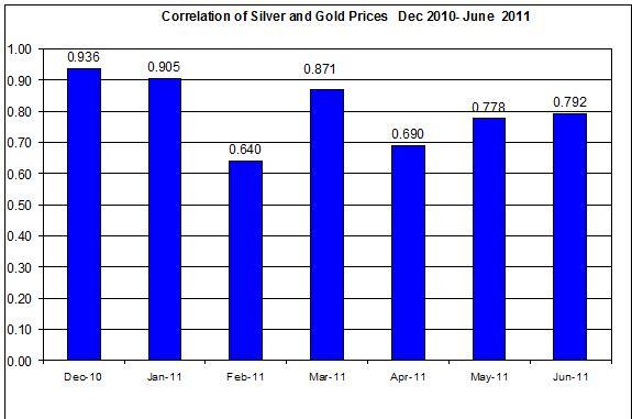 Correlation Gold & Silver Prices  Dec 2010- June 2011 21 June