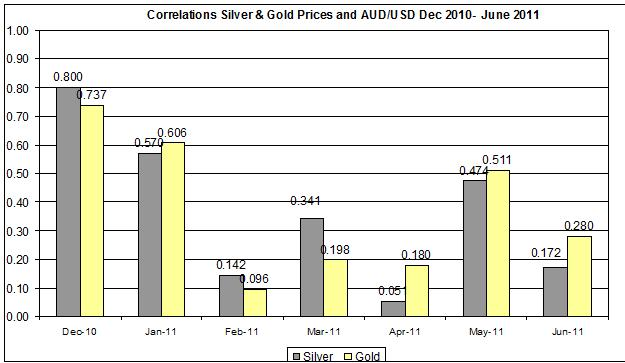 Correlation Gold & Silver Prices and AUD USD JUNE  2011 28 JUNE