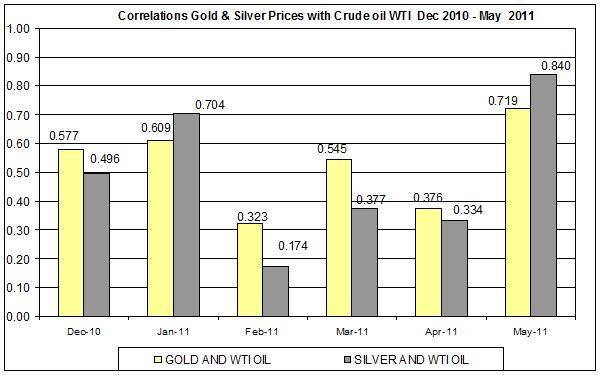 Correlation Gold & Silver Prices and CRUDE OIL WTI SPOT OIL Dec 2010- MAY 2011 12 JUNE