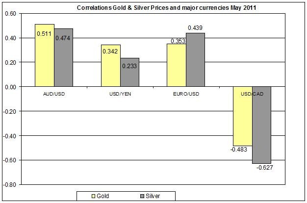Correlation Gold & Silver Prices and MAJOR currencies USD AUD YEN MAY 2011 JUNE 1