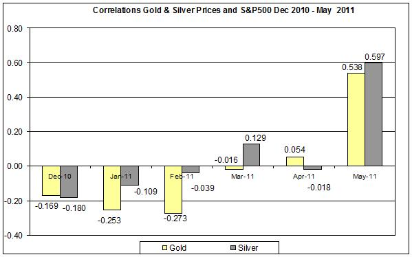 Correlation Gold & Silver Prices and SNP500 Dec 2010- MAY 2011 1 JUNE