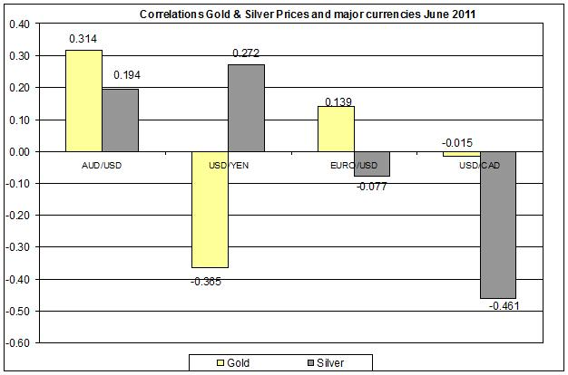 Correlation Gold & Silver Prices and major currencies JUNE 2011 13 JUNE