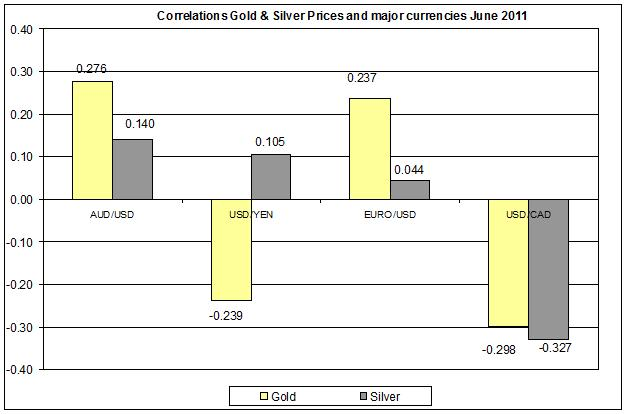 Correlation Gold & Silver Prices and major currencies JUNE  2011 27 JUNE