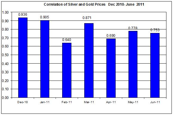 Correlation of Silver and Gold Prices  Dec 2010- June 14 2011