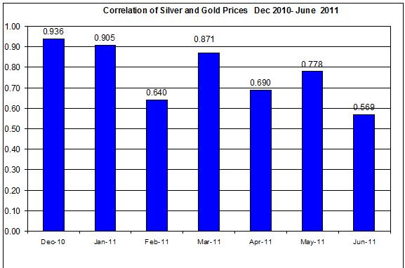 Correlation of Silver and Gold Prices  Dec 2010- June 9 2011